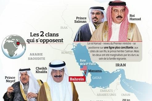 Bahrein: les deux clans qui s'opposent
